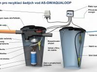 https://www.asio.cz/cz/1119.co-je-to-seda-voda-jak-s-ni-nakladat-a-jak-ji-recyklovat
